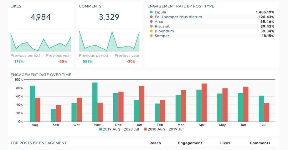 Review your analytics reports
